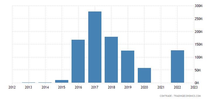 kazakhstan exports vietnam