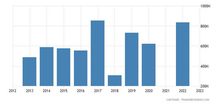 kazakhstan exports zinc