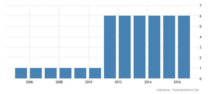 kazakhstan extent of director liability index 0 to 10 wb data