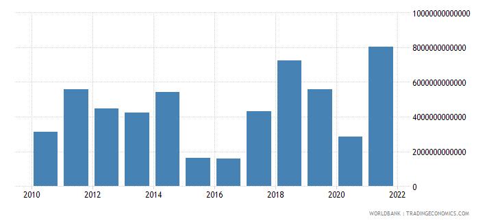 kazakhstan external balance on goods and services current lcu wb data