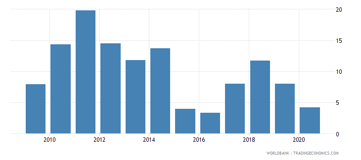 kazakhstan external balance on goods and services percent of gdp wb data