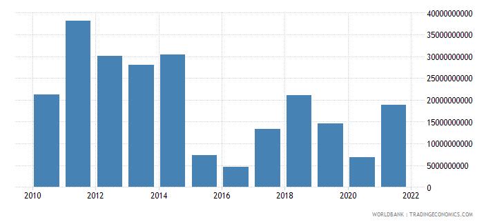 kazakhstan external balance on goods and services us dollar wb data