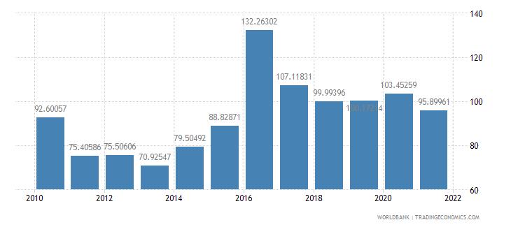 kazakhstan external debt stocks percent of gni wb data