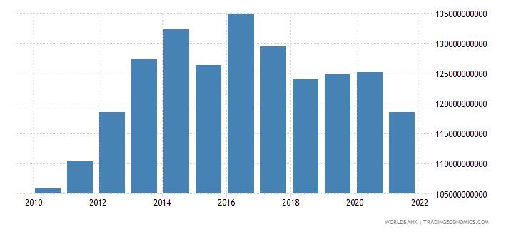 kazakhstan external debt stocks private nonguaranteed png dod us dollar wb data