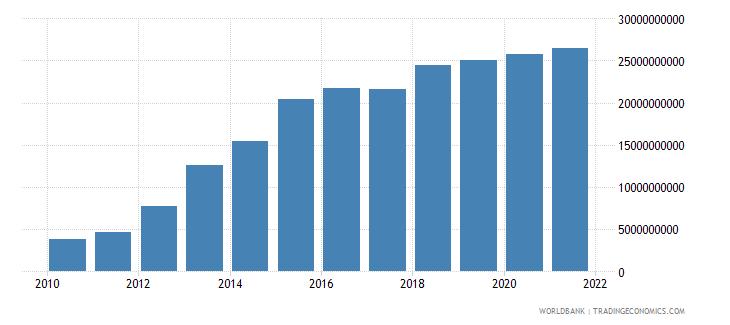 kazakhstan external debt stocks public and publicly guaranteed ppg dod us dollar wb data