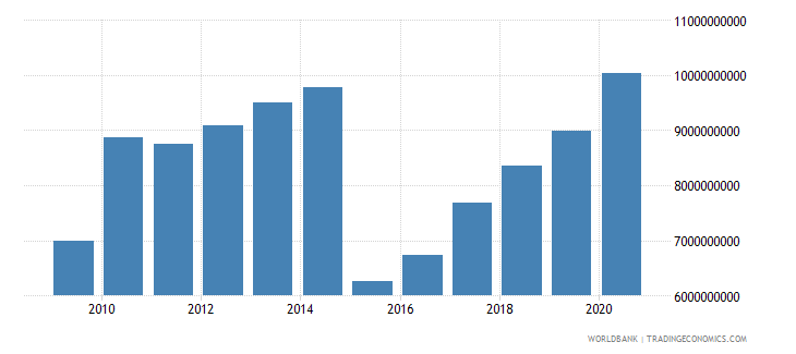 kazakhstan external debt stocks short term dod us dollar wb data