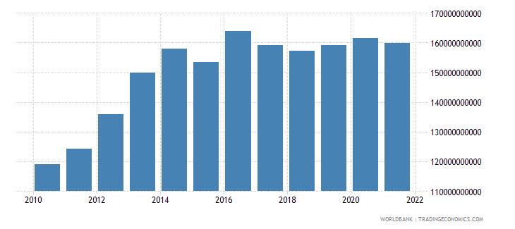 kazakhstan external debt stocks total dod us dollar wb data