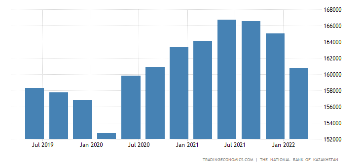 Kazakhstan Total Gross External Debt