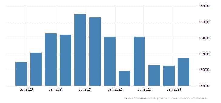 Kazakhstan Total Gross External Debt