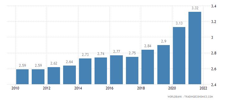 kazakhstan fertility rate total births per woman wb data