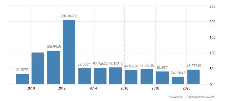 kazakhstan fertilizer consumption percent of fertilizer production wb data