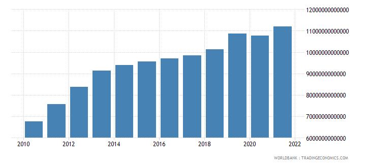 kazakhstan final consumption expenditure constant lcu wb data