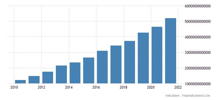 kazakhstan final consumption expenditure current lcu wb data