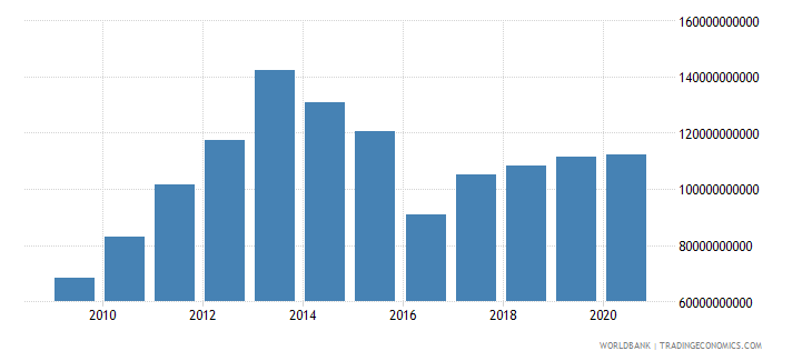 kazakhstan final consumption expenditure us dollar wb data