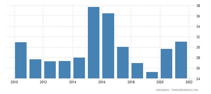 kazakhstan financial system deposits to gdp percent wb data
