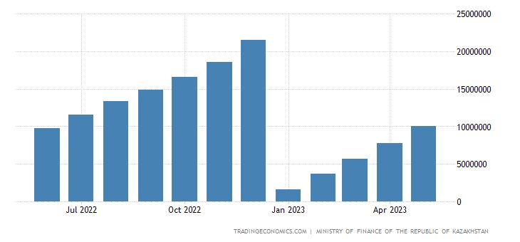 Kazakhstan Cumulative Fiscal Expenditure