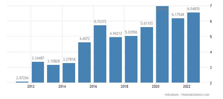 kazakhstan food exports percent of merchandise exports wb data