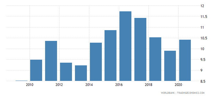 kazakhstan food imports percent of merchandise imports wb data