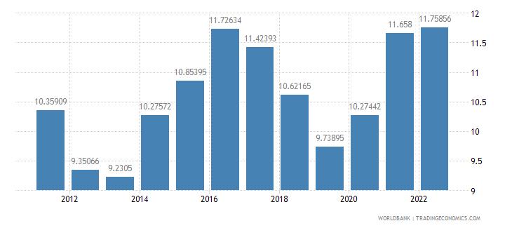 kazakhstan food imports percent of merchandise imports wb data