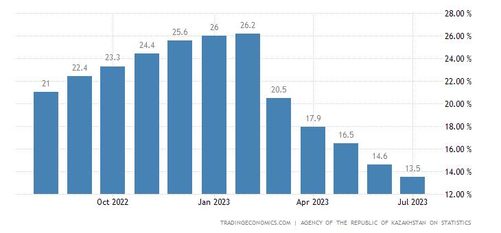 Kazakhstan Food Inflation