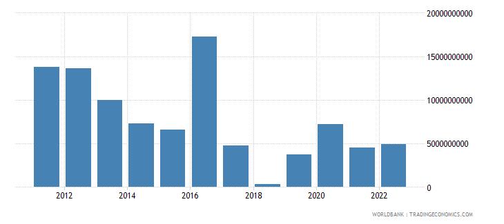 kazakhstan foreign direct investment net inflows bop us dollar wb data