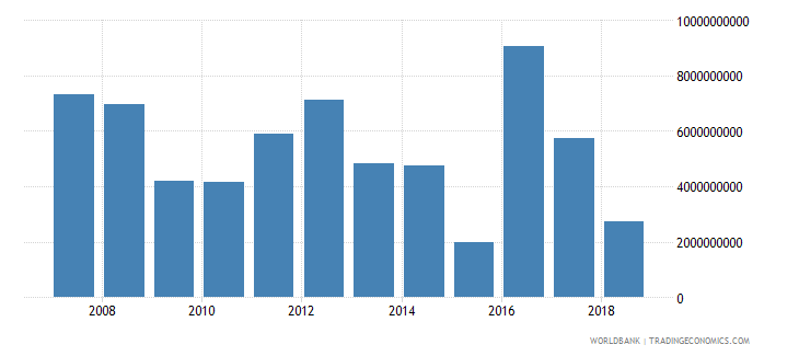 kazakhstan foreign direct investment net inflows in reporting economy drs us dollar wb data