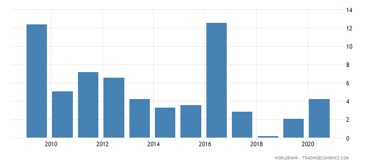 kazakhstan foreign direct investment net inflows percent of gdp wb data