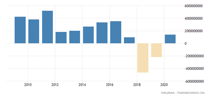 kazakhstan foreign direct investment net outflows bop current us$ wb data