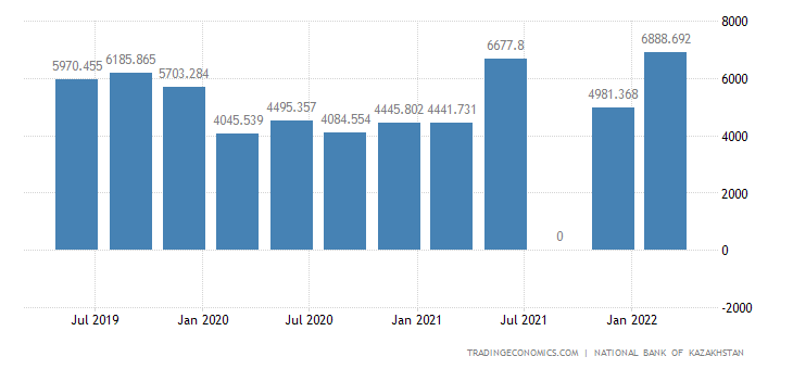 Kazakhstan Foreign Direct Investment
