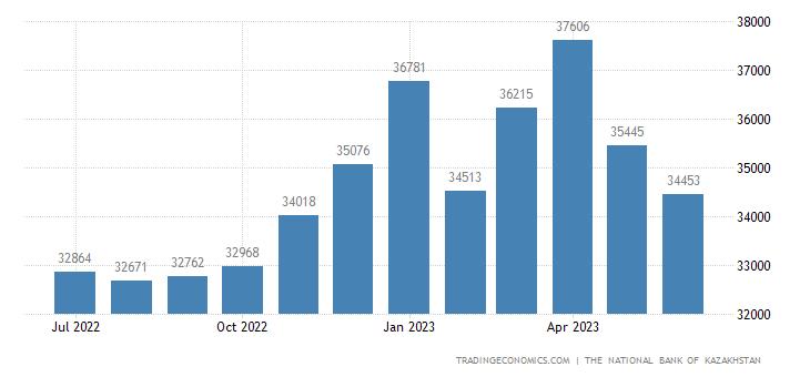 Kazakhstan Foreign Exchange Reserves