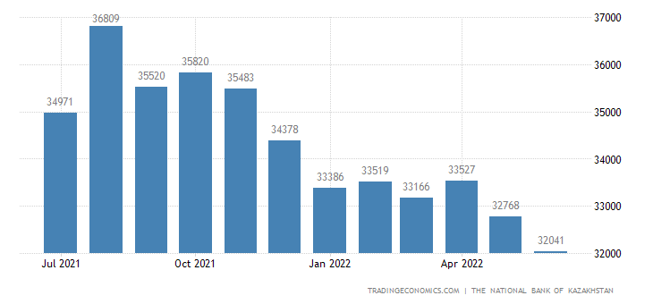 Kazakhstan Foreign Exchange Reserves