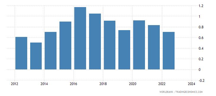 kazakhstan foreign reserves months import cover goods wb data