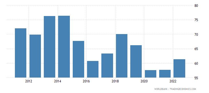kazakhstan fuel exports percent of merchandise exports wb data