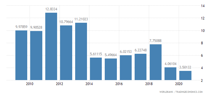 kazakhstan fuel imports percent of merchandise imports wb data