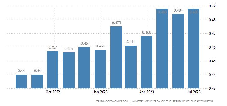 Kazakhstan Gasoline Prices