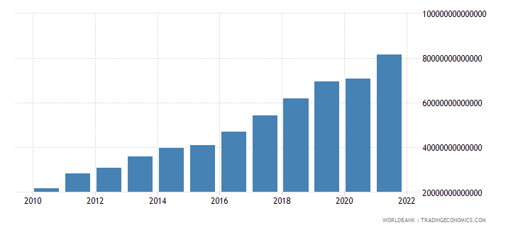 kazakhstan gdp at market prices linked series current lcu wb data
