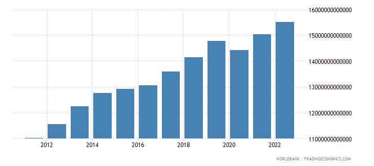 kazakhstan gdp constant lcu wb data