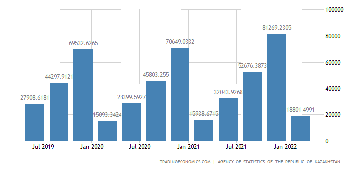 Kazakhstan GDP Current Prices