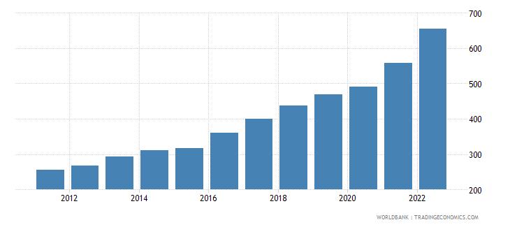 kazakhstan gdp deflator base year varies by country wb data