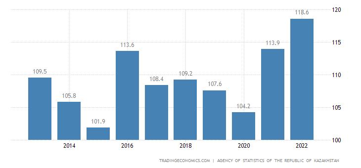 Kazakhstan GDP Deflator