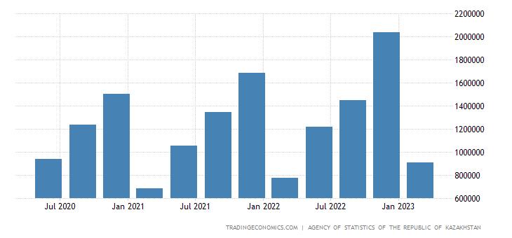 Kazakhstan GDP From Construction