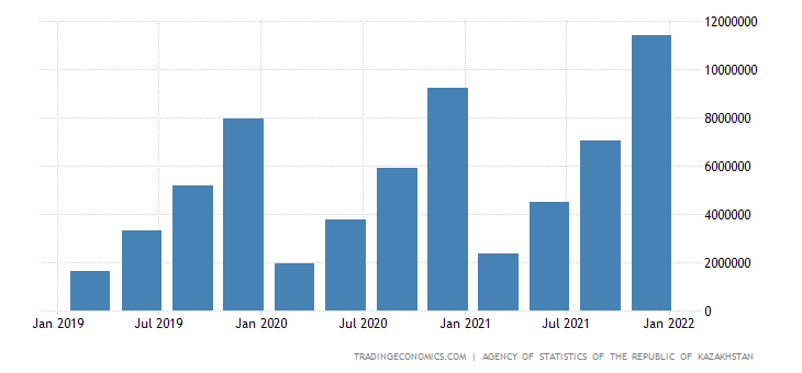Kazakhstan GDP From Manufacturing