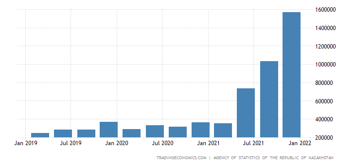 Kazakhstan GDP From Public Administration