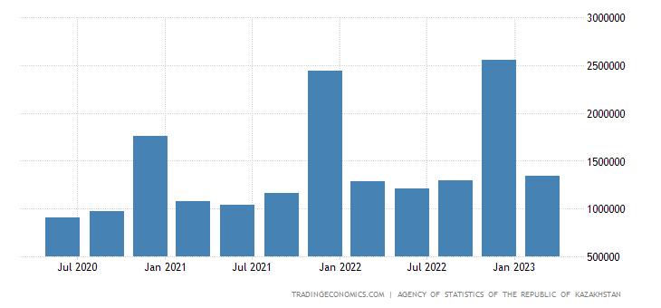 Kazakhstan GDP From Transport