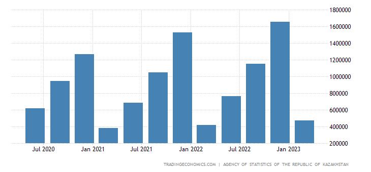 Kazakhstan GDP From Utilities
