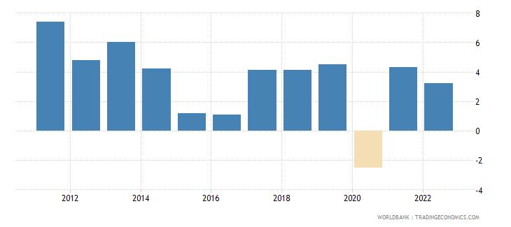 kazakhstan gdp growth annual percent 2010 wb data