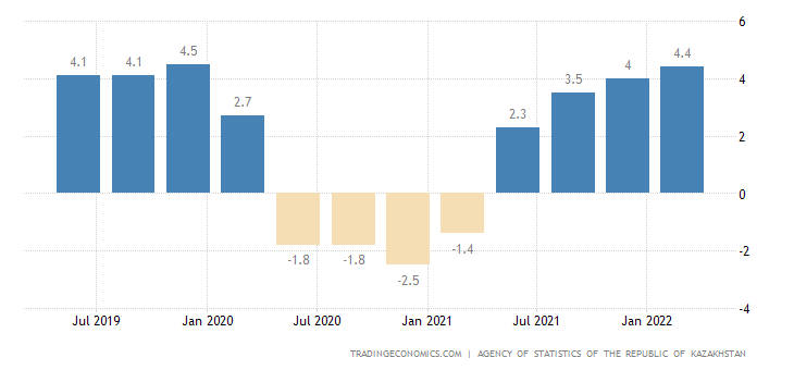 Kazakhstan GDP Annual Growth Rate