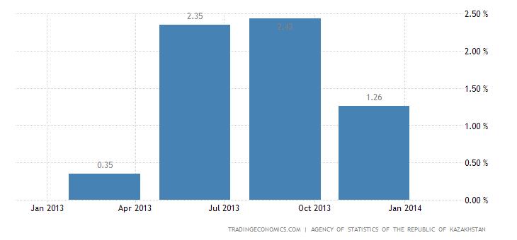Kazakhstan GDP Growth Rate