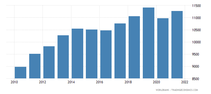 kazakhstan gdp per capita constant 2000 us dollar wb data