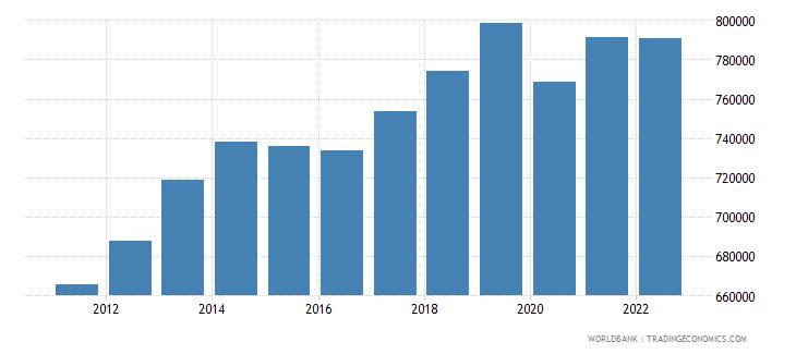 kazakhstan gdp per capita constant lcu wb data